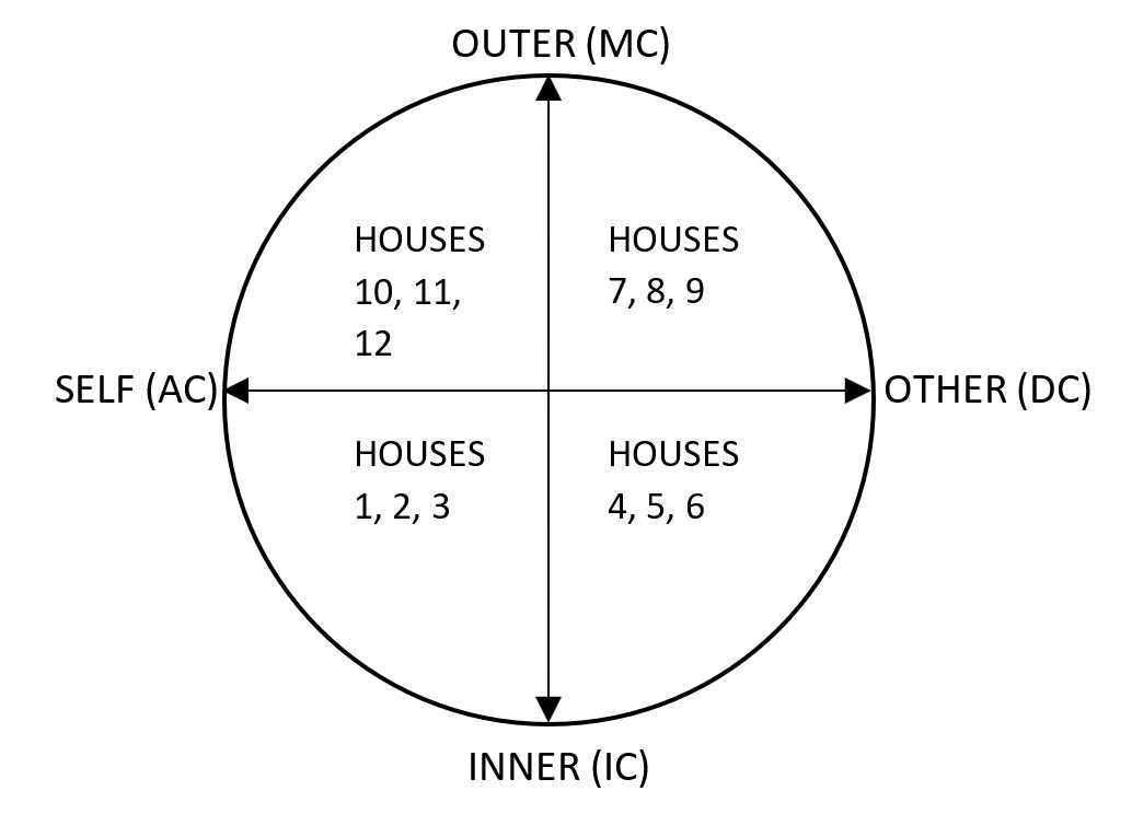 Aspects of a Natal Chart - Quadrants